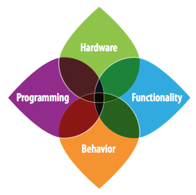 Hardware, Programming, Functionality, Behavior