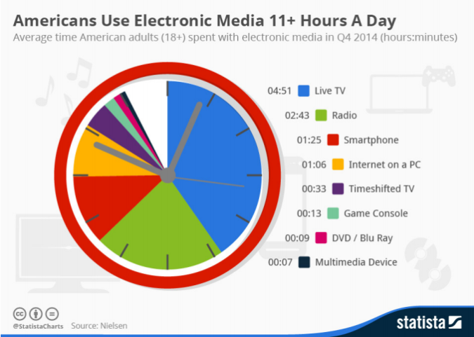 electronic-media-use-chart