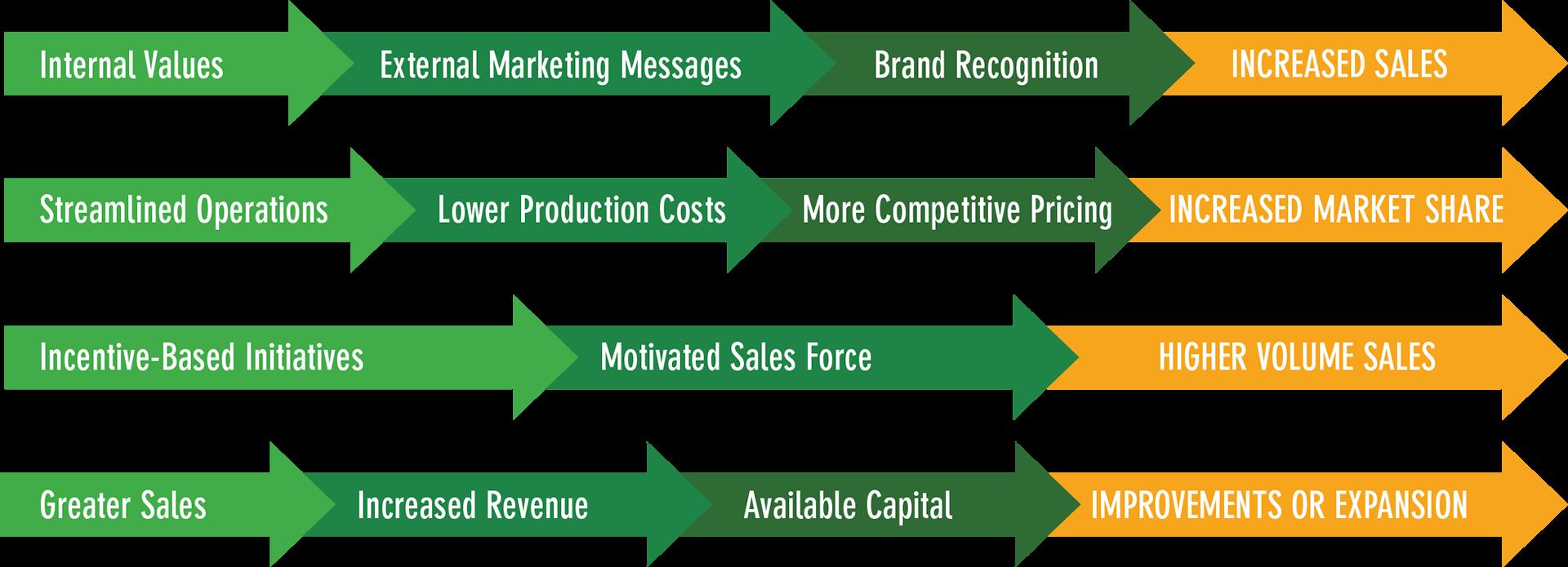 Kompani Group business optimization services arrows